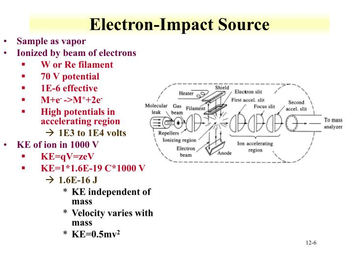Electron-Impact Source