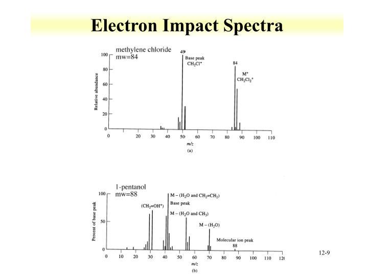 Electron Impact Spectra