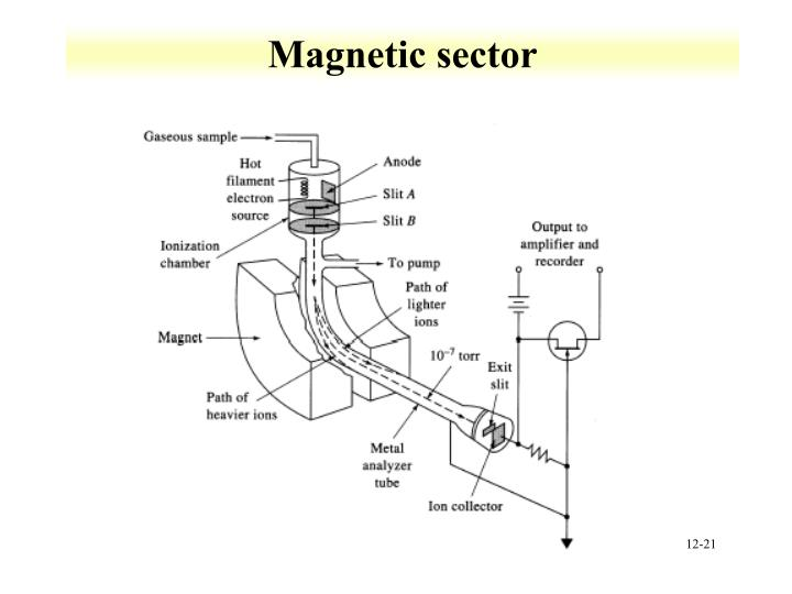 Magnetic sector