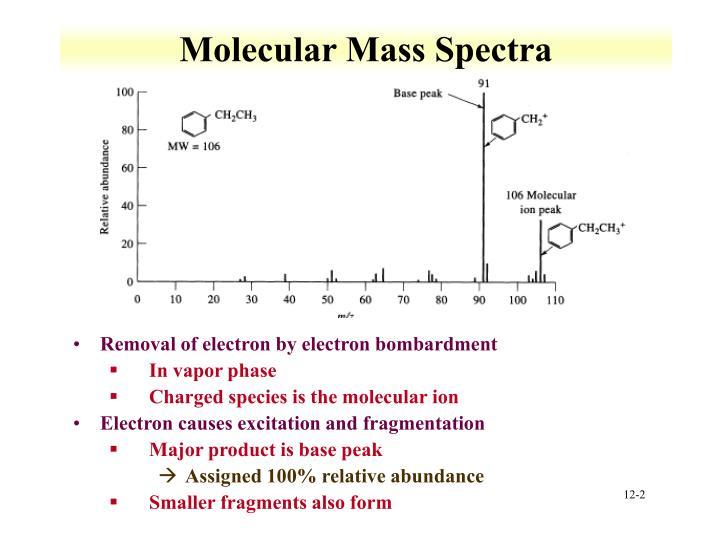 Molecular Mass Spectra