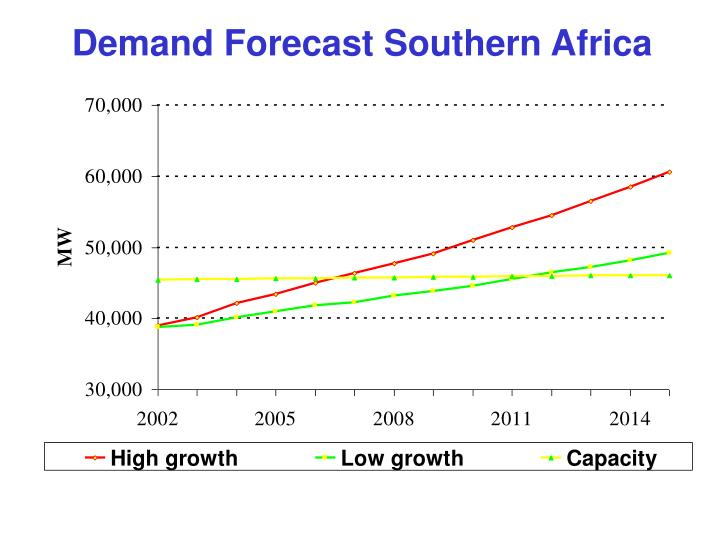 Demand Forecast Southern Africa