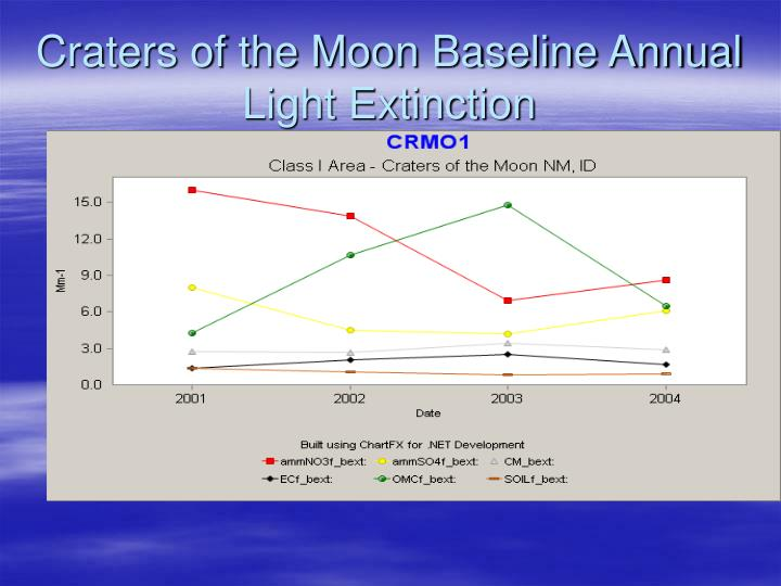 Craters of the Moon Baseline Annual Light Extinction