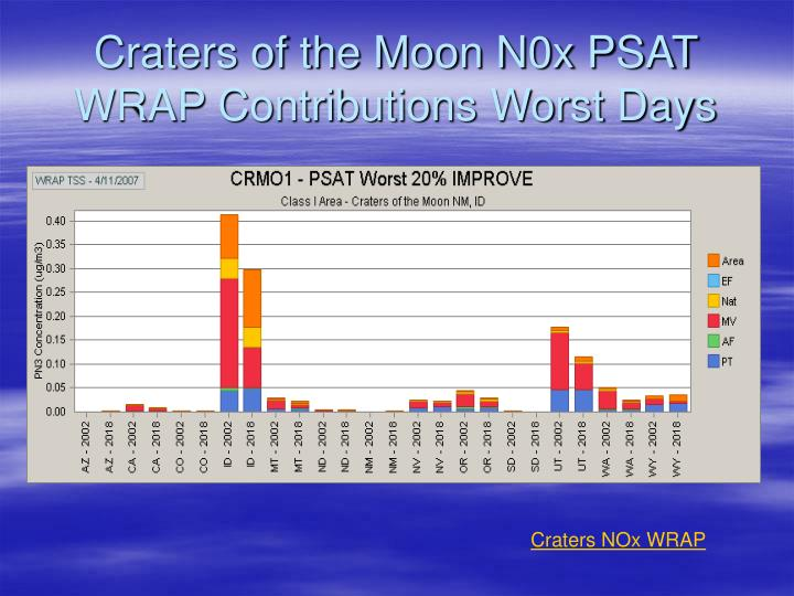 Craters of the Moon N0x PSAT WRAP Contributions Worst Days