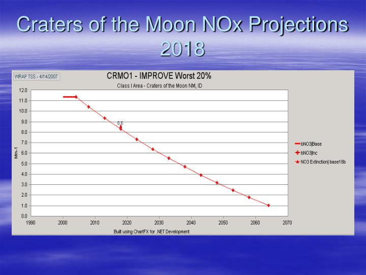 Craters of the Moon NOx Projections 2018