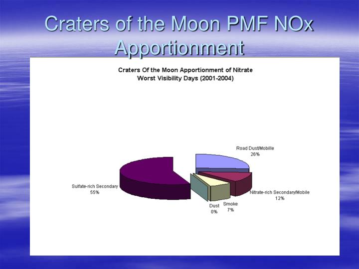 Craters of the Moon PMF NOx Apportionment