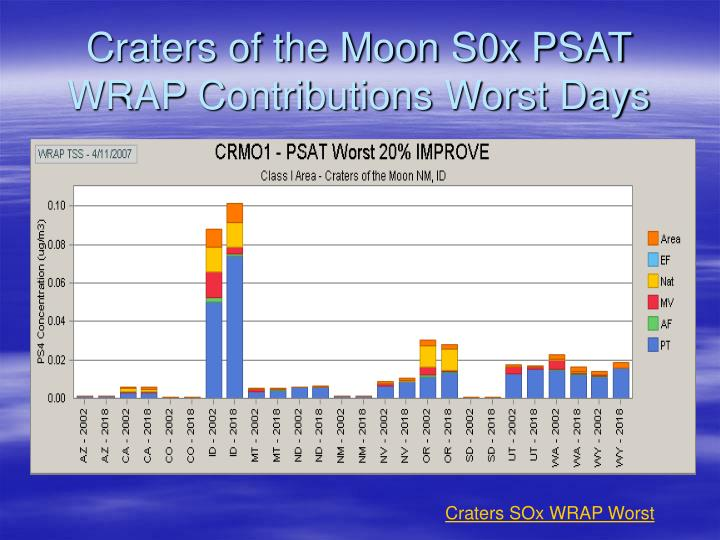 Craters of the Moon S0x PSAT WRAP Contributions Worst Days