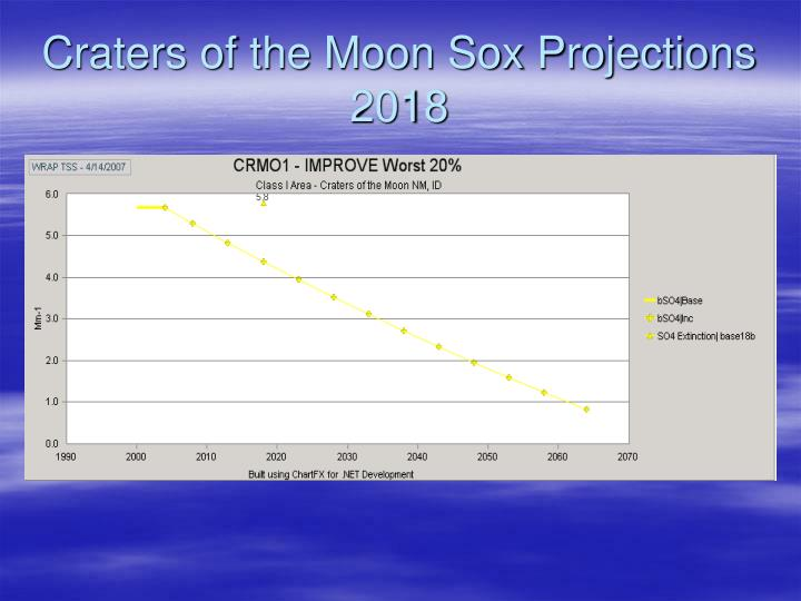 Craters of the Moon Sox Projections 2018