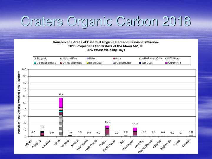 Craters Organic Carbon 2018