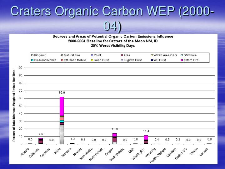Craters Organic Carbon WEP (2000-04)