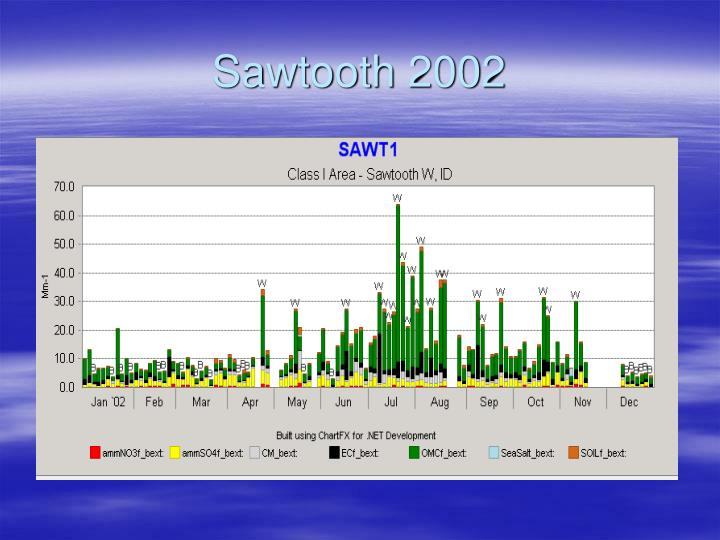 Sawtooth 2002