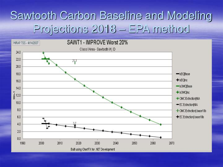 Sawtooth Carbon Baseline and Modeling Projections 2018 – EPA method