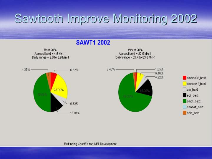 Sawtooth Improve Monitoring 2002