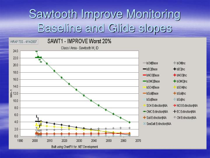 Sawtooth Improve Monitoring Baseline and Glide slopes