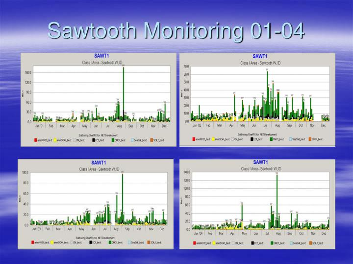 Sawtooth Monitoring 01-04