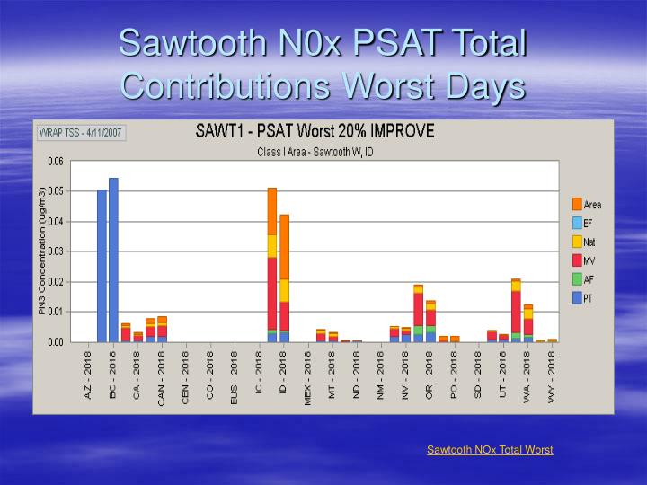 Sawtooth N0x PSAT Total Contributions Worst Days