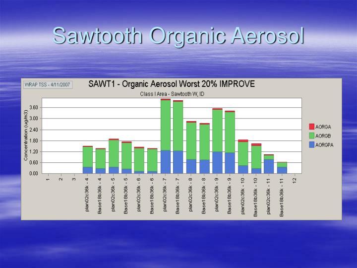 Sawtooth Organic Aerosol