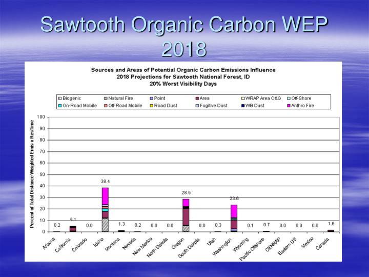 Sawtooth Organic Carbon WEP 2018