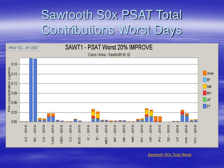 Sawtooth S0x PSAT Total Contributions Worst Days
