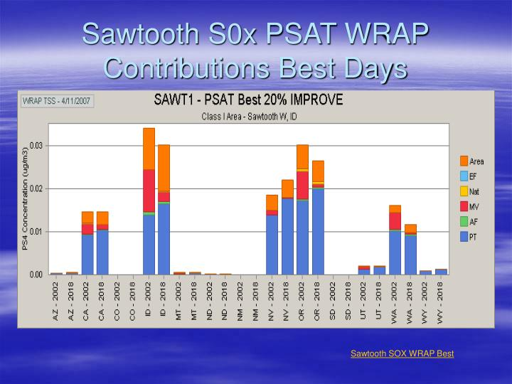 Sawtooth S0x PSAT WRAP Contributions Best Days