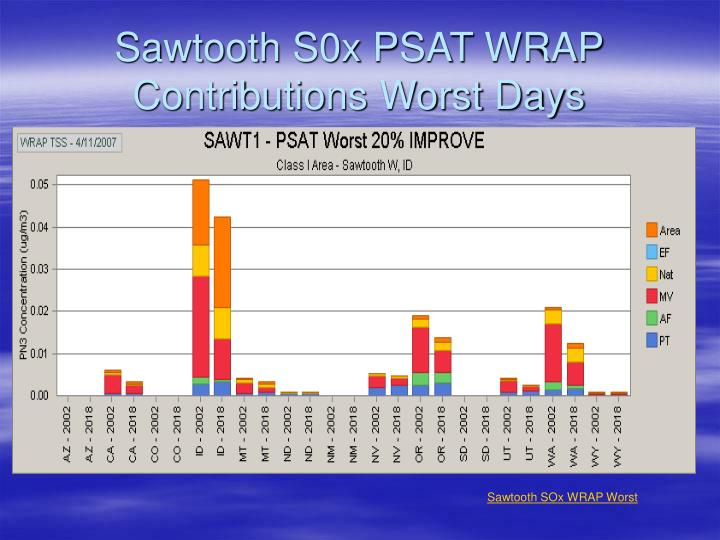 Sawtooth S0x PSAT WRAP Contributions Worst Days