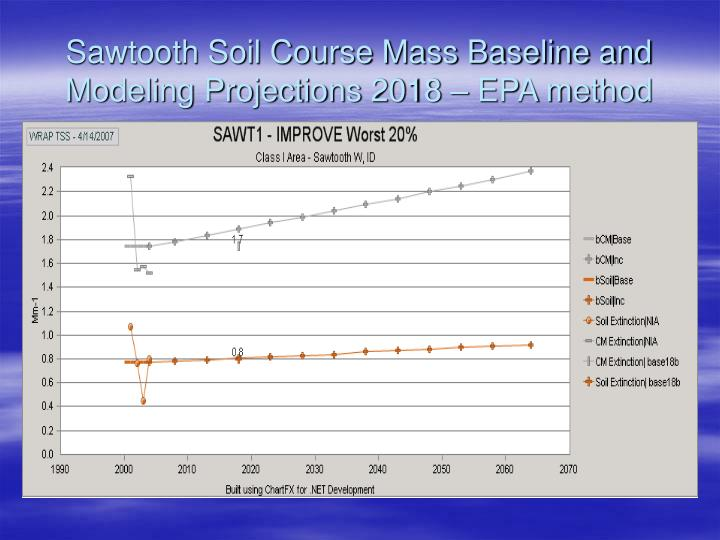 Sawtooth Soil Course Mass Baseline and Modeling Projections 2018 – EPA method