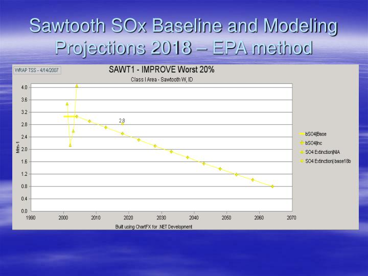 Sawtooth SOx Baseline and Modeling Projections 2018 – EPA method