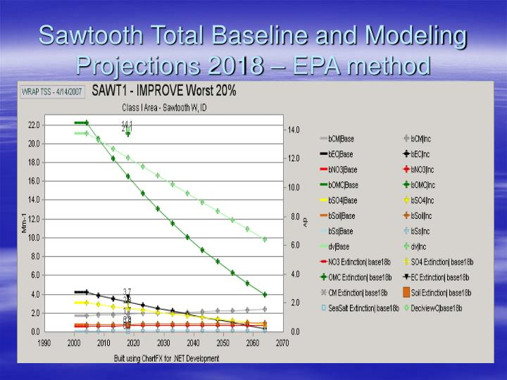 Sawtooth Total Baseline and Modeling Projections 2018 – EPA method