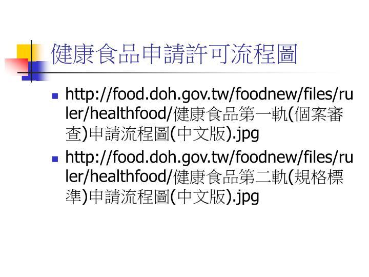 健康食品申請許可流程圖