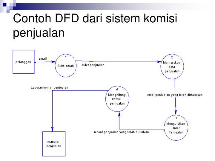 Contoh DFD dari sistem komisi penjualan
