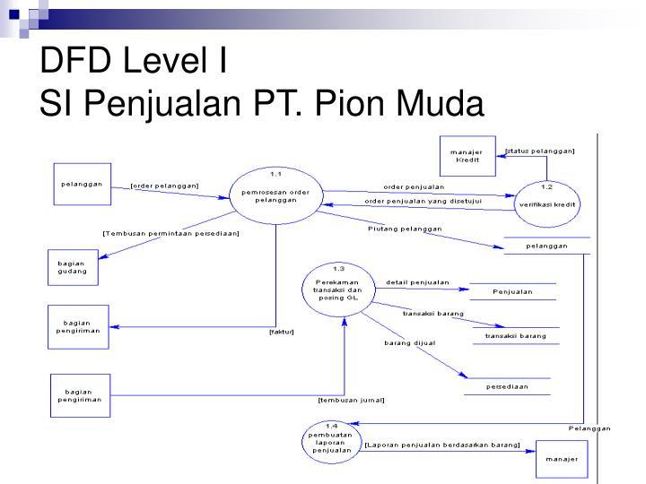 DFD Level I