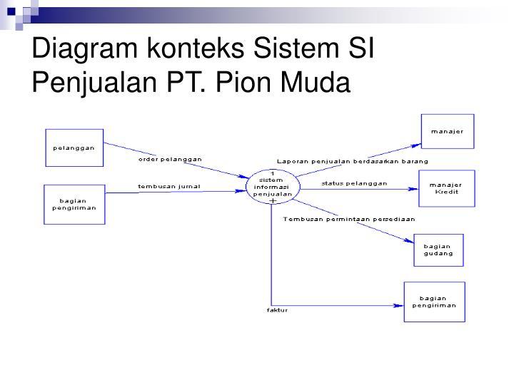 Diagram konteks Sistem SI Penjualan PT. Pion Muda
