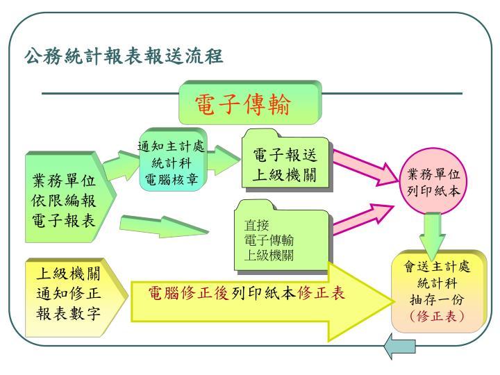 公務統計報表報送流程