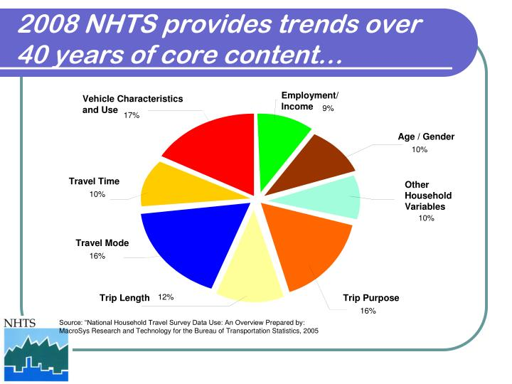 2008 NHTS provides trends over 40 years of core content…