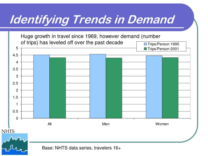 Identifying Trends in Demand