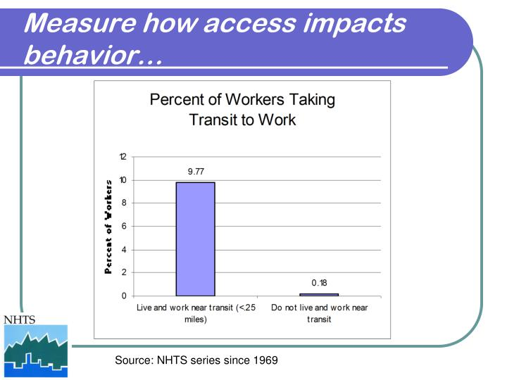 Measure how access impacts behavior…