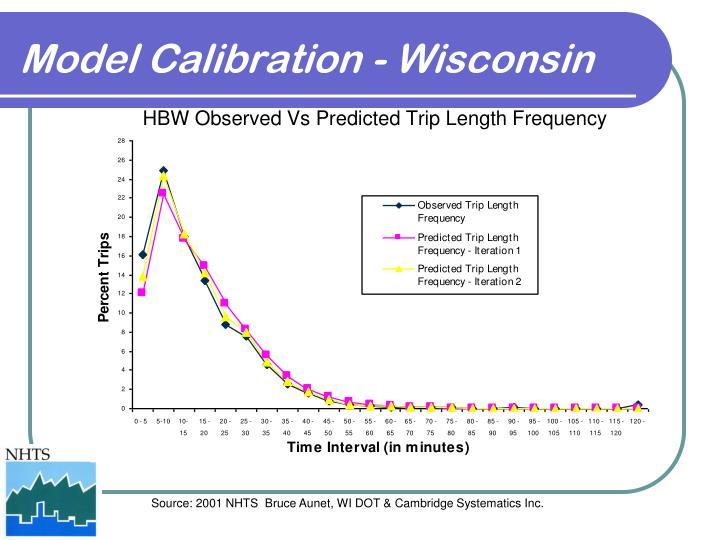 Model Calibration - Wisconsin