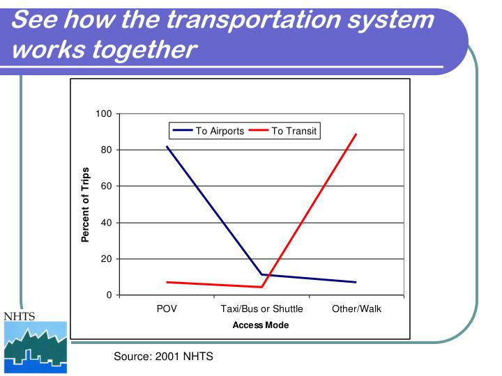 See how the transportation system works together