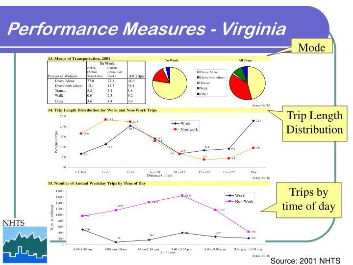 Performance Measures - Virginia