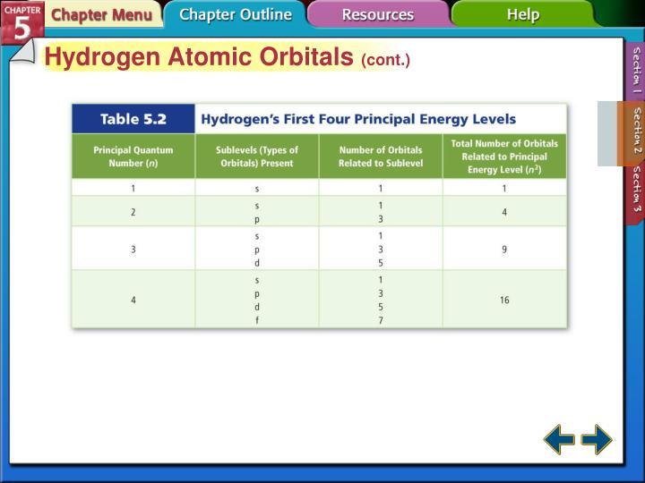 Hydrogen Atomic Orbitals