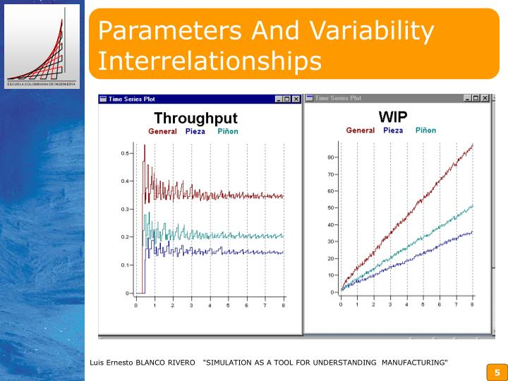 Parameters And Variability Interrelationships