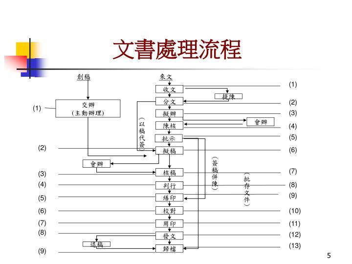 文書處理流程