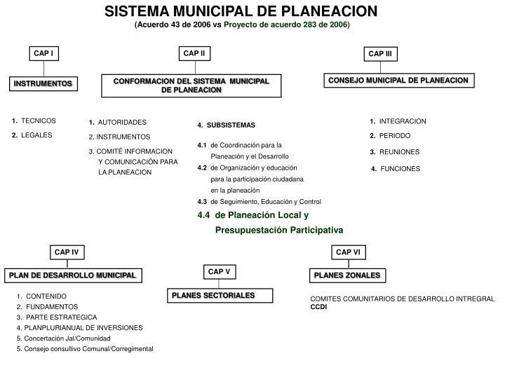 SISTEMA MUNICIPAL DE PLANEACION