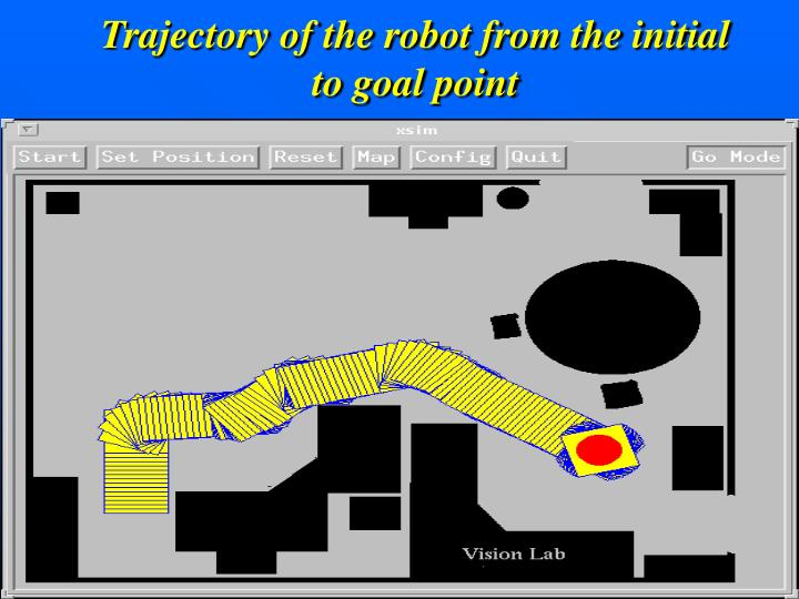 Trajectory of the robot from the initial to goal point