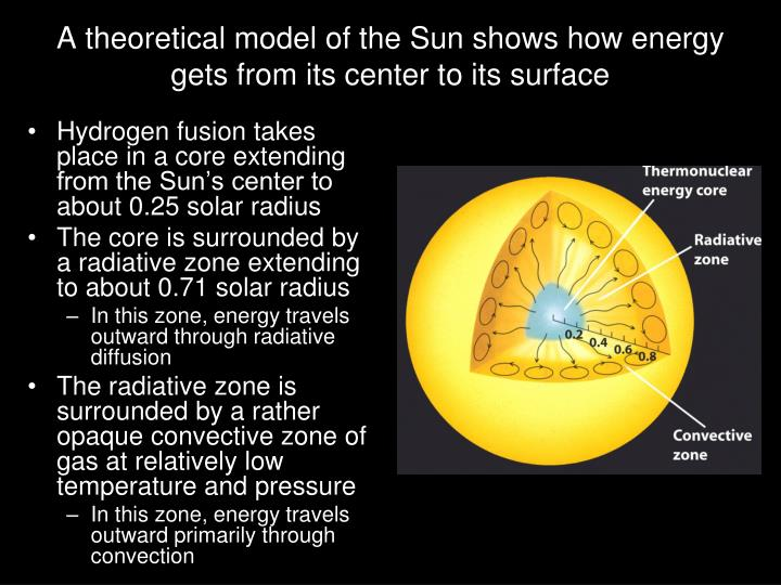 A theoretical model of the Sun shows how energy