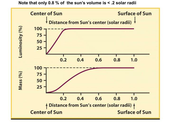 Note that only 0.8 % of  the sun's volume is < .2 solar radii