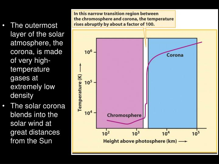 The outermost layer of the solar atmosphere, the corona, is made of very high-temperature gases at extremely low density