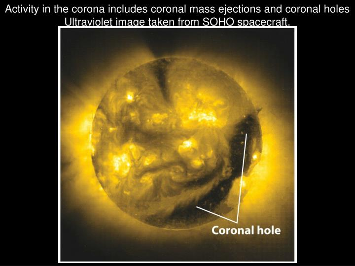 Activity in the corona includes coronal mass ejections and coronal holes