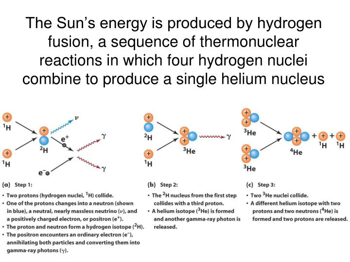 The Sun's energy is produced by hydrogen fusion, a sequence of thermonuclear reactions in which four hydrogen nuclei combine to produce a single helium nucleus