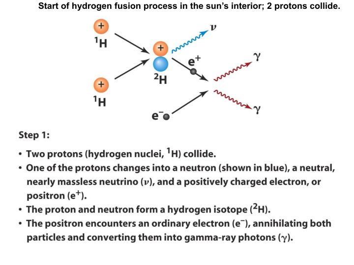 Start of hydrogen fusion process in the sun's interior; 2 protons collide.
