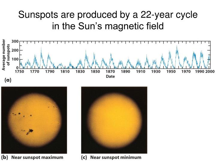 Sunspots are produced by a 22-year cycle